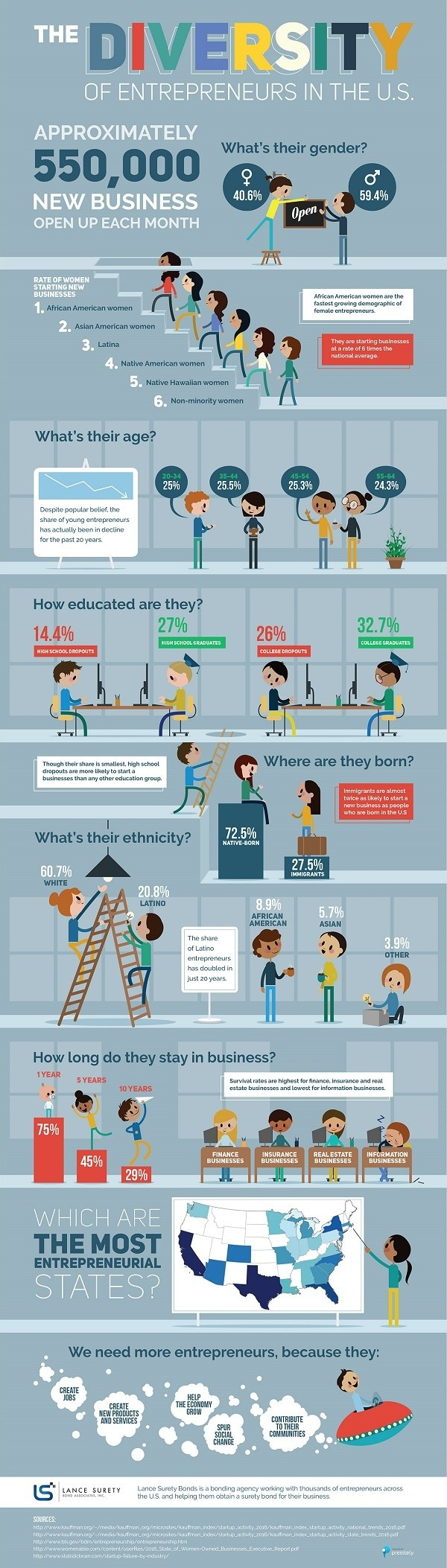 this infographic shows entrepreneurship is becoming more diverse