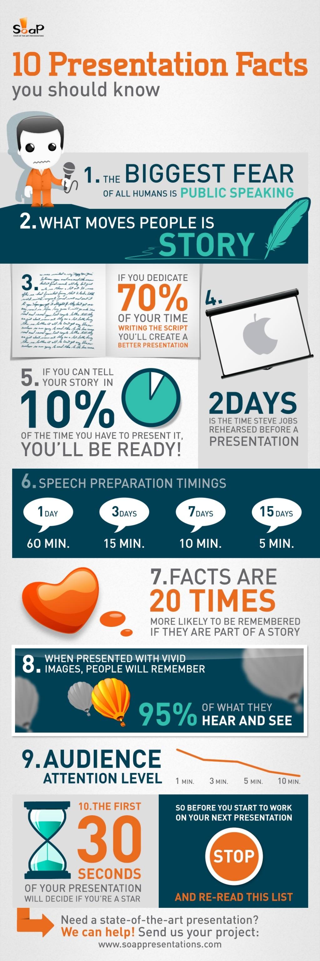 10 Presentation Facts