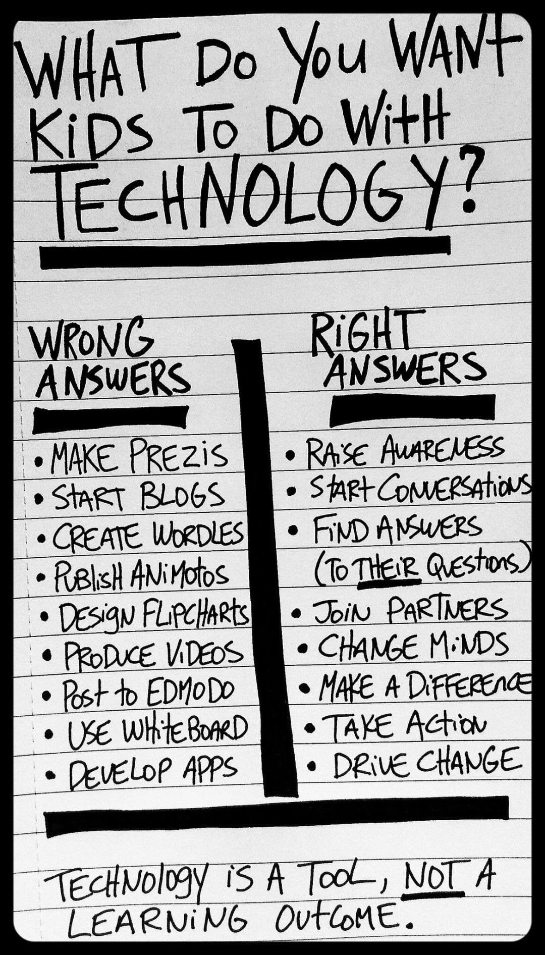 9 Wrong And 8 Right Ways Students Should Use Technology