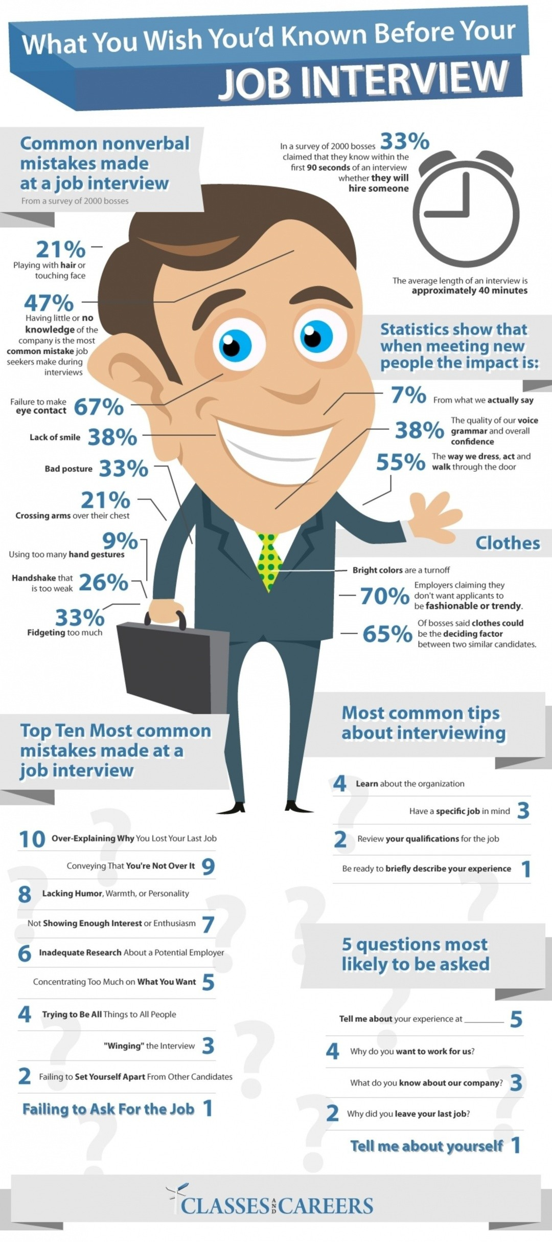 What You Wish You'd Known Before You Job Interview
